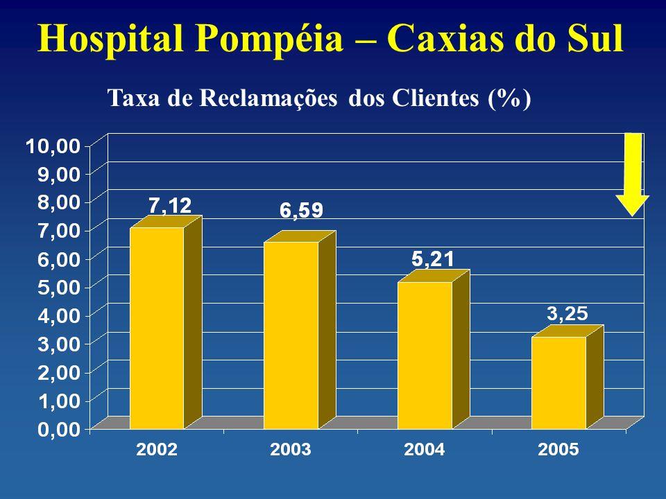 Hospital Pompéia – Caxias do Sul Taxa de Reclamações dos Clientes (%)