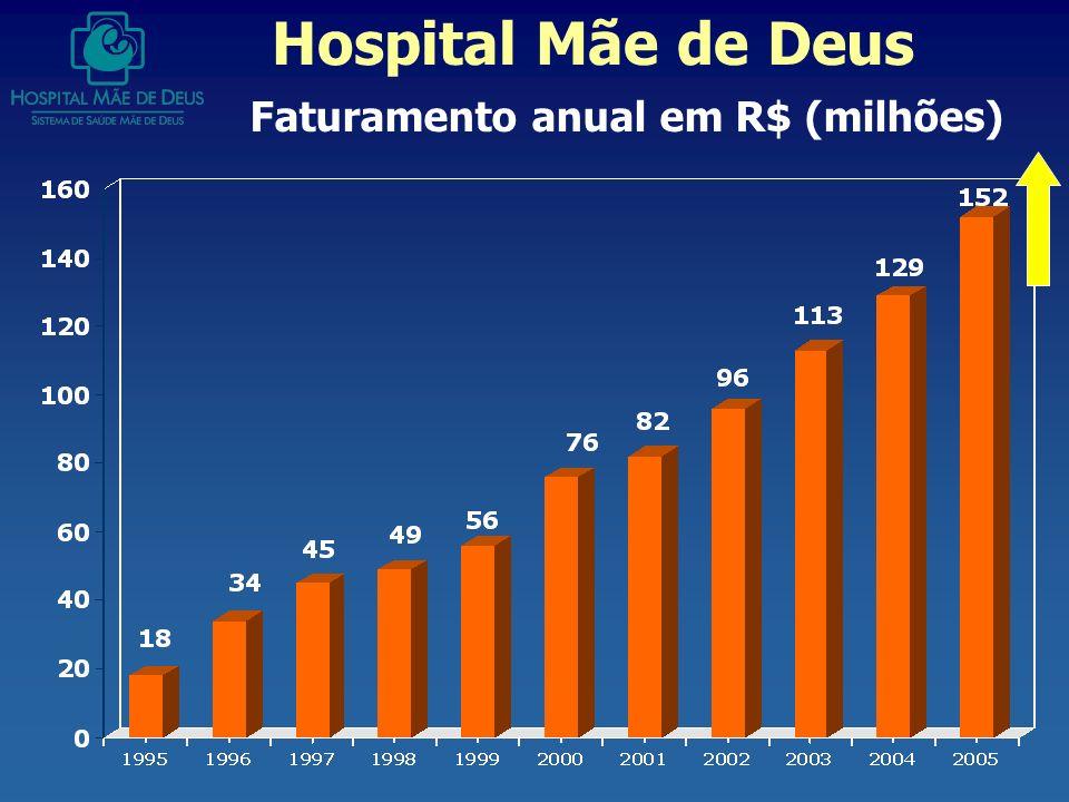 Faturamento anual em R$ (milhões) Hospital Mãe de Deus