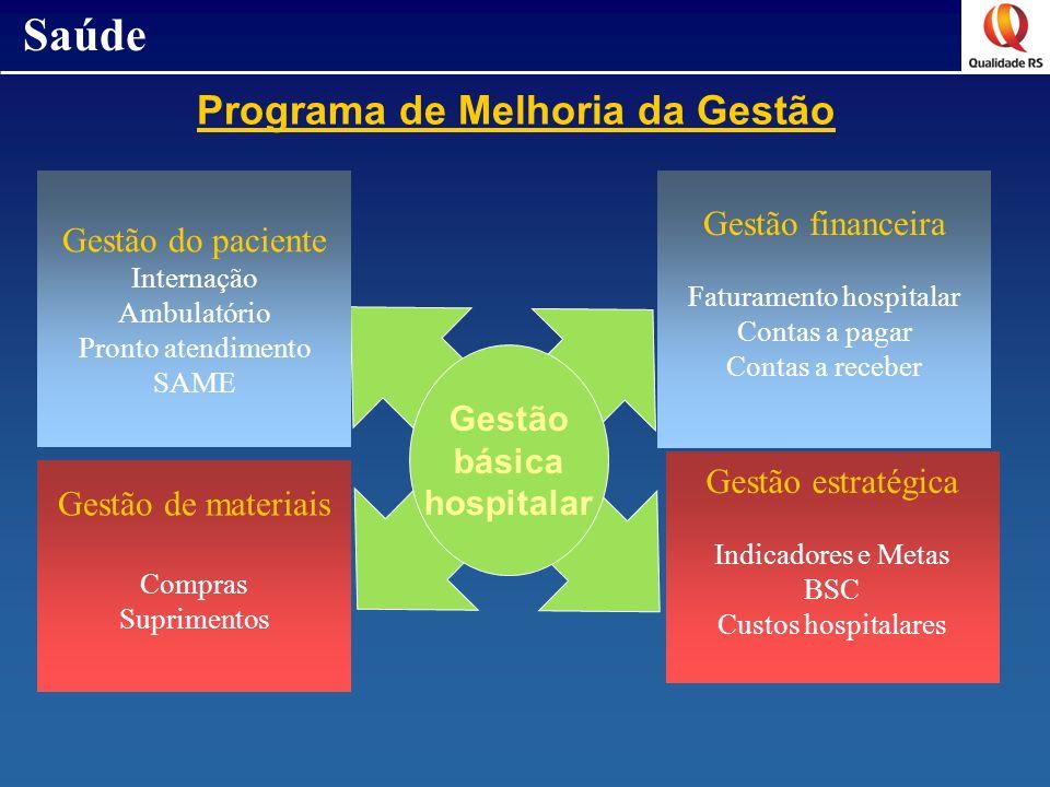 Gestão do paciente Internação Ambulatório Pronto atendimento SAME Gestão de materiais Compras Suprimentos Gestão estratégica Indicadores e Metas BSC C