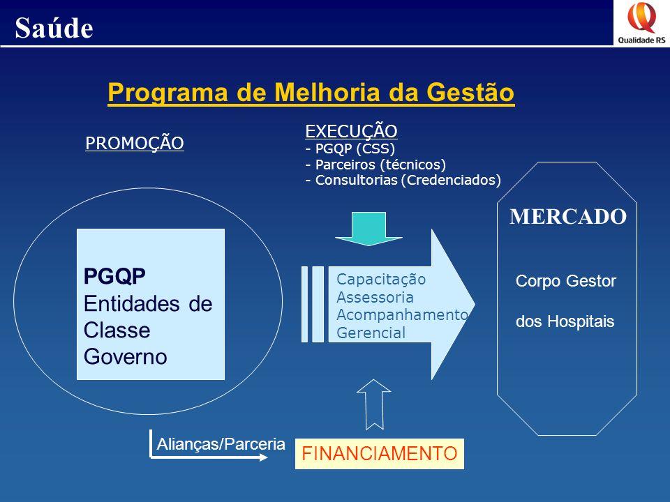 Saúde Programa de Melhoria da Gestão PGQP Entidades de Classe Governo Capacitação Assessoria Acompanhamento Gerencial MERCADO Corpo Gestor dos Hospita