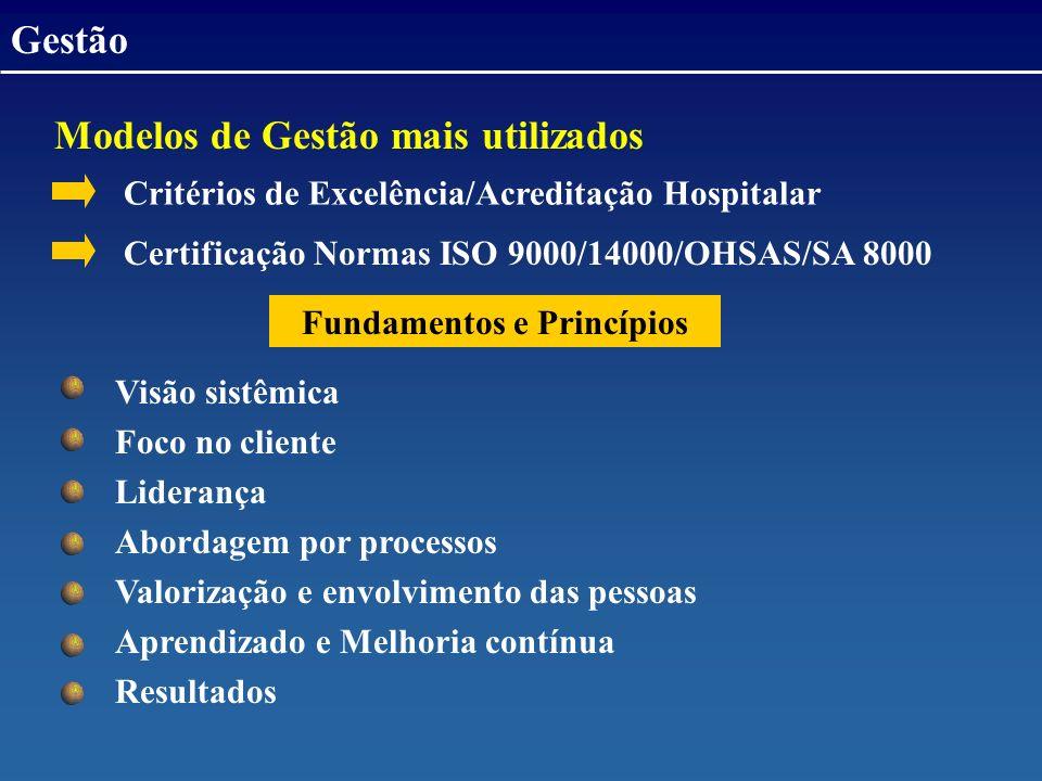 Modelos de Gestão mais utilizados Gestão Critérios de Excelência/Acreditação Hospitalar Certificação Normas ISO 9000/14000/OHSAS/SA 8000 Fundamentos e Princípios Visão sistêmica Foco no cliente Liderança Abordagem por processos Valorização e envolvimento das pessoas Aprendizado e Melhoria contínua Resultados