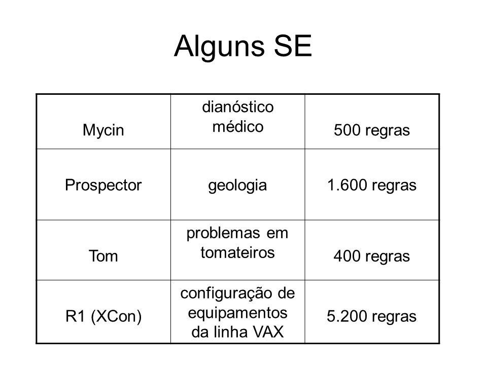 Alguns SE Mycin dianóstico médico 500 regras Prospectorgeologia1.600 regras Tom problemas em tomateiros 400 regras R1 (XCon) configuração de equipamen
