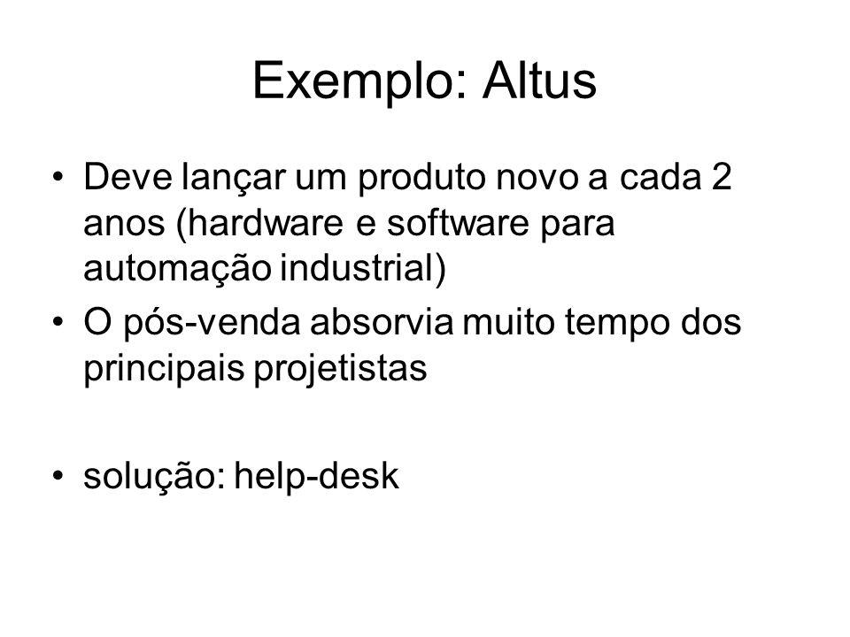 Exemplo: Altus Deve lançar um produto novo a cada 2 anos (hardware e software para automação industrial) O pós-venda absorvia muito tempo dos principa