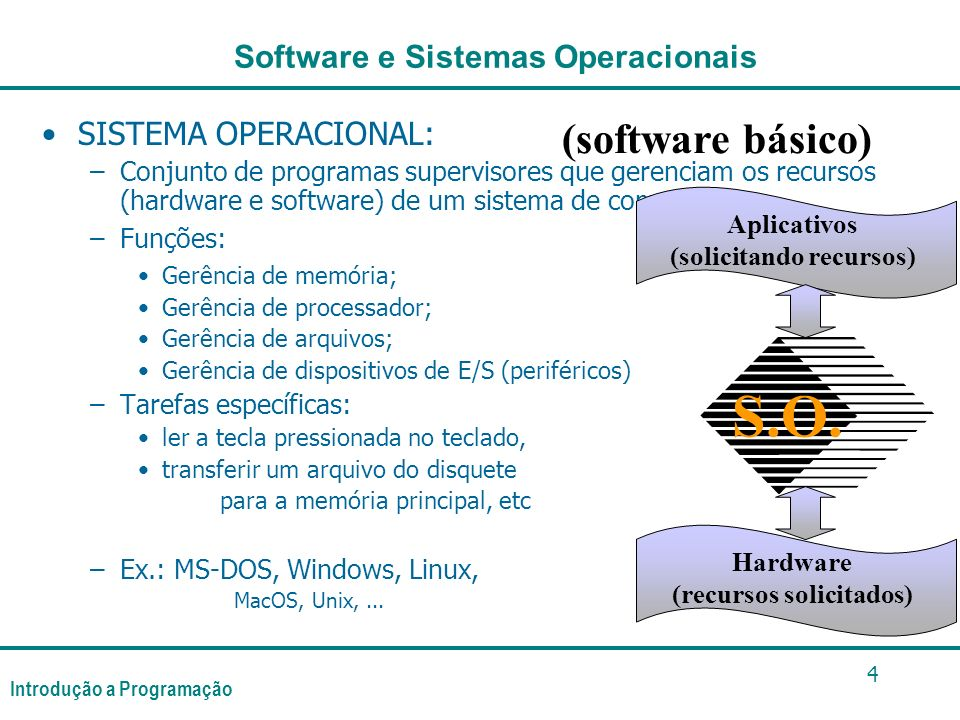 Introdução a Programação 4 SISTEMA OPERACIONAL: –Conjunto de programas supervisores que gerenciam os recursos (hardware e software) de um sistema de computação –Funções: Gerência de memória; Gerência de processador; Gerência de arquivos; Gerência de dispositivos de E/S (periféricos) –Tarefas específicas: ler a tecla pressionada no teclado, transferir um arquivo do disquete para a memória principal, etc –Ex.: MS-DOS, Windows, Linux, MacOS, Unix,...