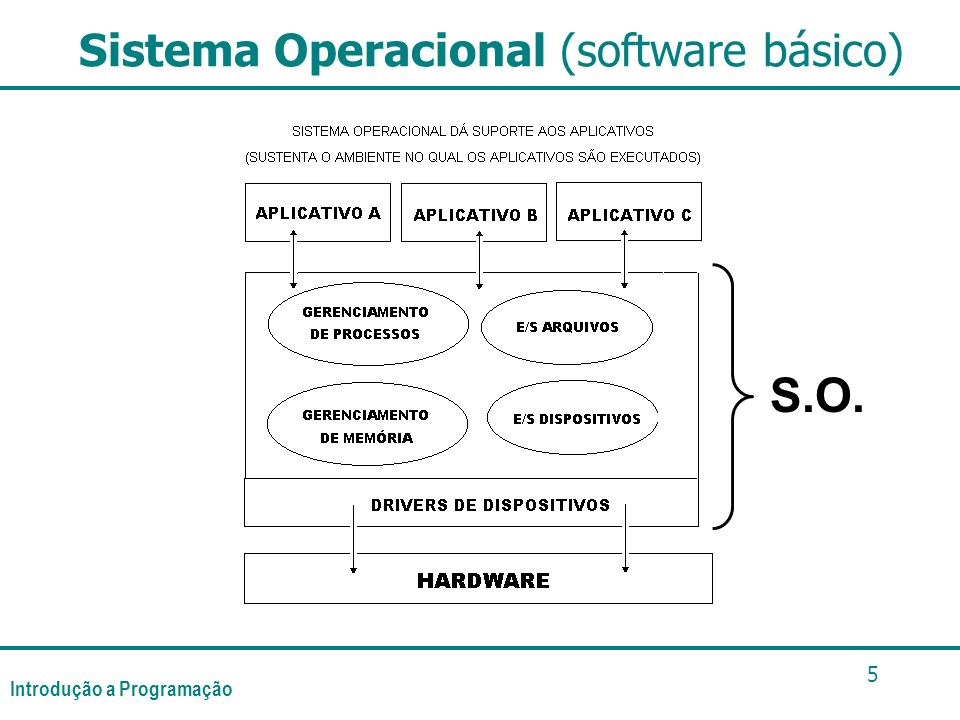 Introdução a Programação 5 S.O. Sistema Operacional (software básico)