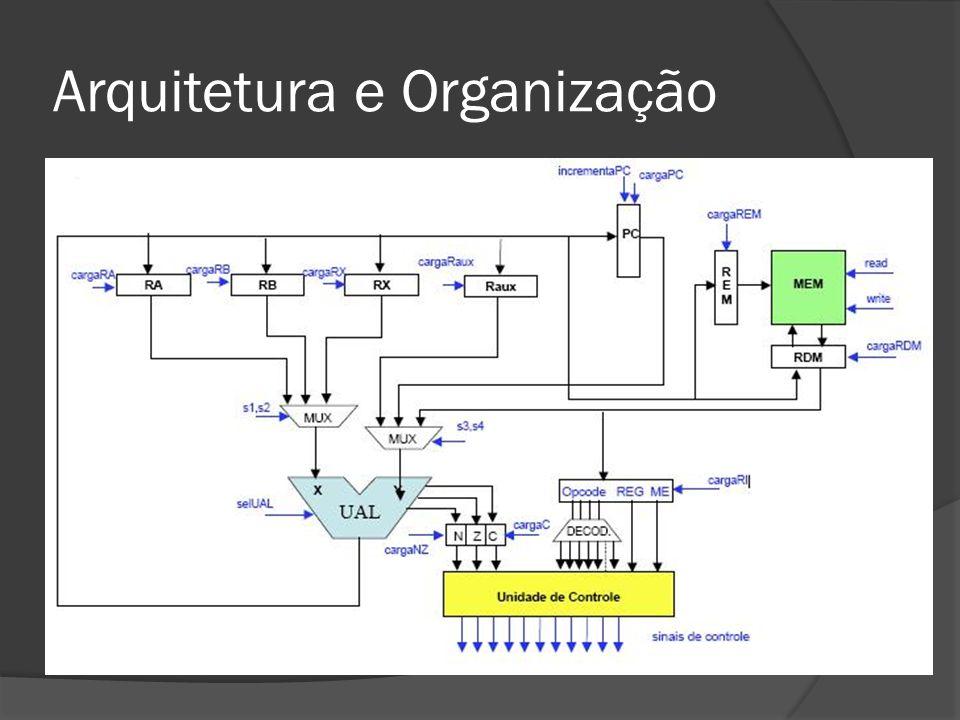 Componentes Básicos Registradores REM (Registrador de Endereço) RDM (Registrador de Dados) PC (registrador e incrementador) Ra Rb Rx RAux RegFlags (Negative, Carry, Zero) Multiplexadores 4x1