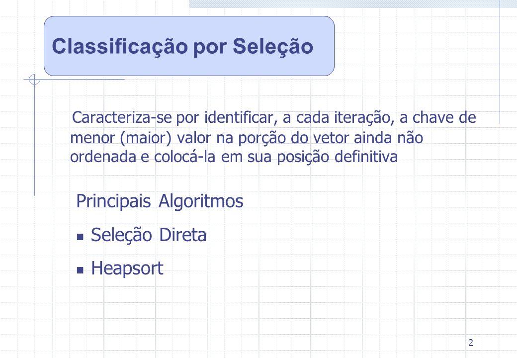 2 Classificação por Seleção Caracteriza-se por identificar, a cada iteração, a chave de menor (maior) valor na porção do vetor ainda não ordenada e co