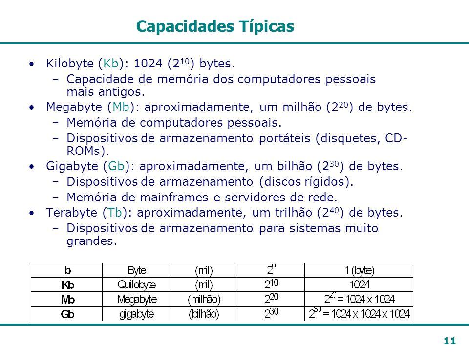 11 Capacidades Típicas Kilobyte (Kb): 1024 (2 10 ) bytes. –Capacidade de memória dos computadores pessoais mais antigos. Megabyte (Mb): aproximadament