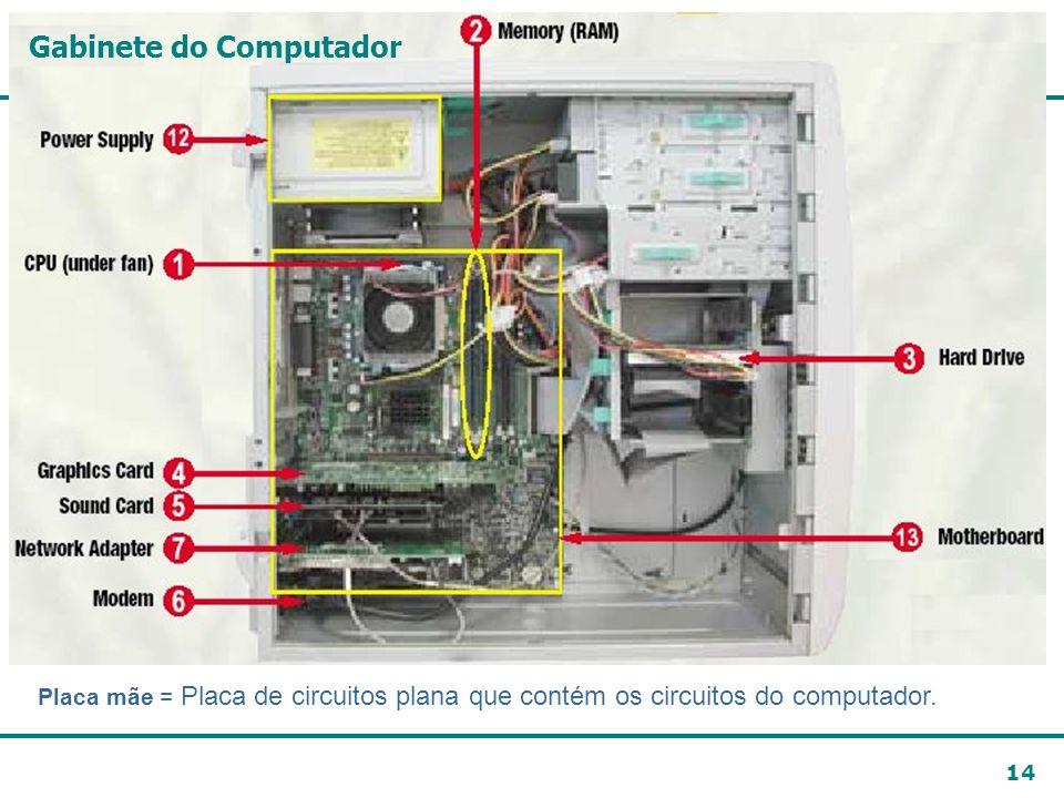 14 Placa mãe = Placa de circuitos plana que contém os circuitos do computador. Gabinete do Computador