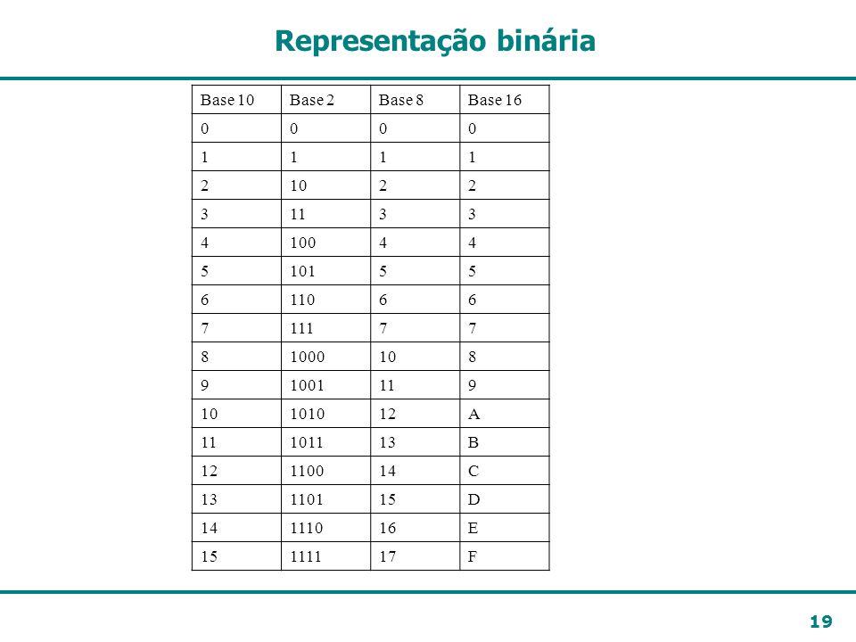 19 Representação binária Base 10Base 2Base 8Base 16 0000 1111 21022 31133 410044 510155 611066 711177 81000108 91001119 10101012A 11101113B 12110014C