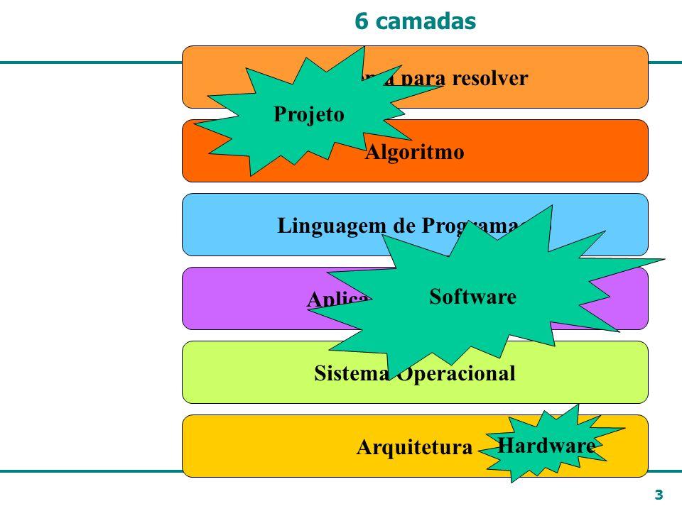 3 6 camadas Arquitetura Sistema Operacional Linguagem de Programação Aplicativo (programa) Algoritmo Problema para resolver Hardware Software Projeto