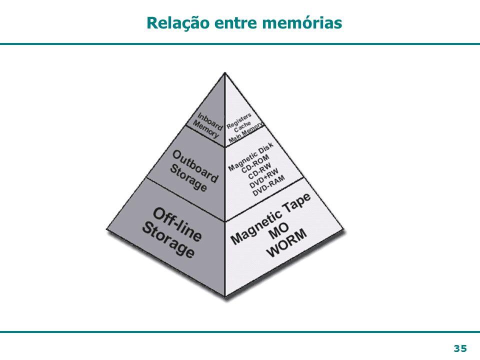 35 Relação entre memórias