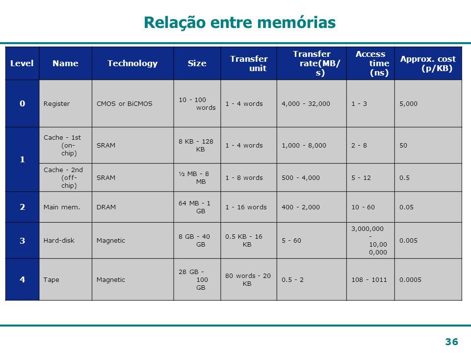 36 Relação entre memórias LevelNameTechnologySize Transfer unit Transfer rate(MB/ s) Access time (ns) Approx. cost (p/KB) 0 RegisterCMOS or BiCMOS 10