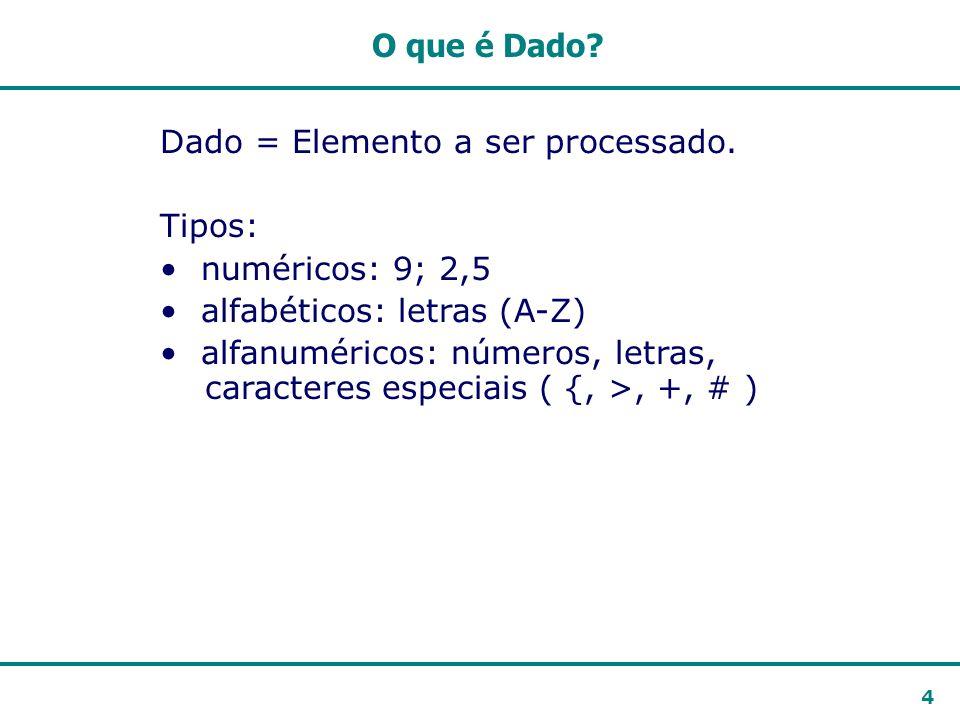 4 Dado = Elemento a ser processado. Tipos: numéricos: 9; 2,5 alfabéticos: letras (A-Z) alfanuméricos: números, letras, caracteres especiais ( {, >, +,