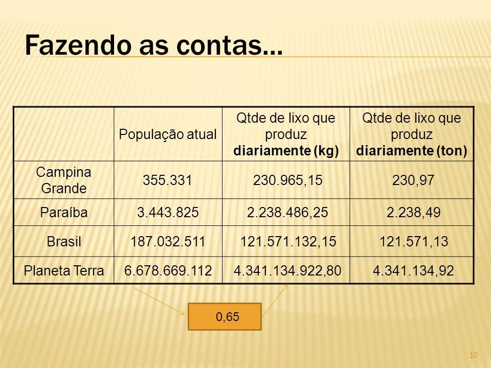 Fazendo as contas... População atual Qtde de lixo que produz diariamente (kg) Qtde de lixo que produz diariamente (ton) Campina Grande 355.331 230.965