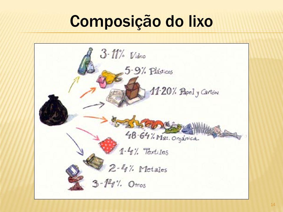Composição do lixo 14