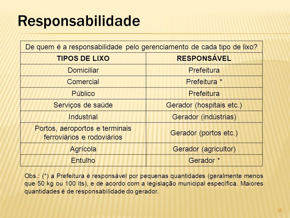 Responsabilidade De quem é a responsabilidade pelo gerenciamento de cada tipo de lixo? TIPOS DE LIXORESPONSÁVEL DomiciliarPrefeitura ComercialPrefeitu
