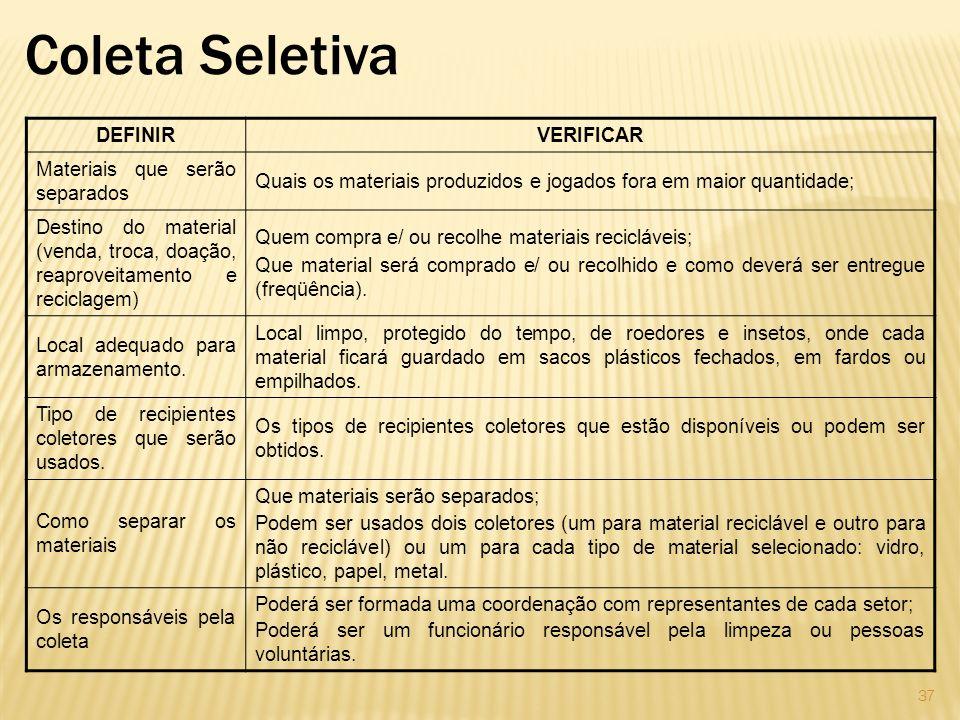 Coleta Seletiva DEFINIRVERIFICAR Materiais que serão separados Quais os materiais produzidos e jogados fora em maior quantidade; Destino do material (