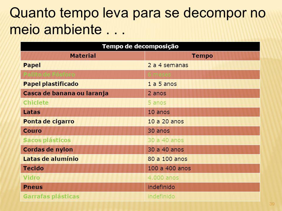 Tempo de decomposição MaterialTempo Papel2 a 4 semanas Palito de Fósforo6 meses Papel plastificado1 a 5 anos Casca de banana ou laranja2 anos Chiclete