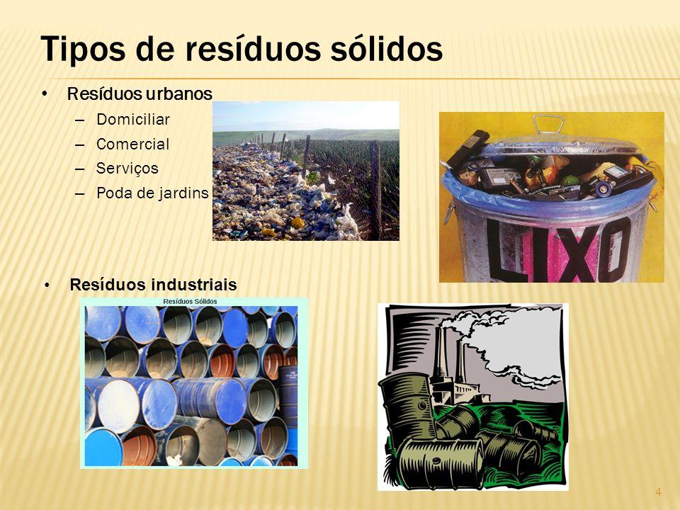Tipos de resíduos sólidos Resíduos de serviço de saúde – Comuns – Sépticos 5