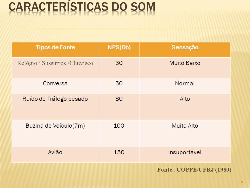 Tipos de FonteNPS(Db)Sensação Relógio / Sussurros /Chuvisco 30Muito Baixo Conversa50Normal Ruído de Tráfego pesado80Alto Buzina de Veículo(7m)100Muito