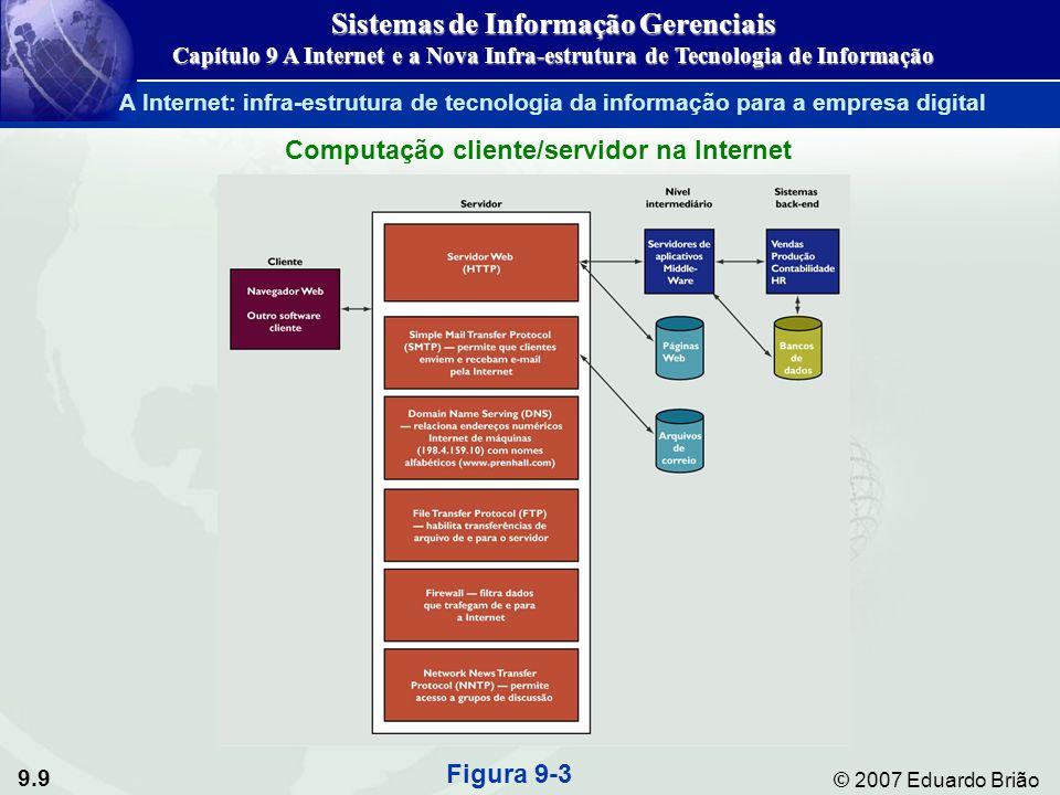 9.20 © 2007 Eduardo Brião WAP versus I-Mode Figura 9-7 Sistemas de Informação Gerenciais Capítulo 9 A Internet e a Nova Infra-estrutura de Tecnologia de Informação A World Wide Web