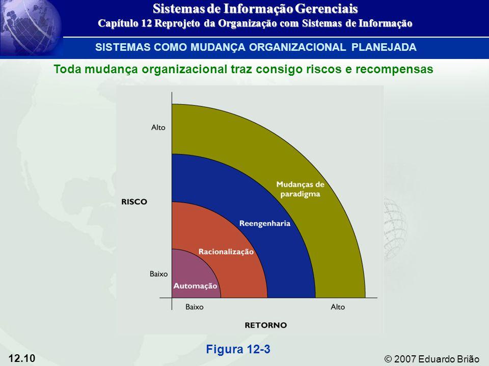 12.10 © 2007 Eduardo Brião Toda mudança organizacional traz consigo riscos e recompensas Figura 12-3 Sistemas de Informação Gerenciais Capítulo 12 Rep