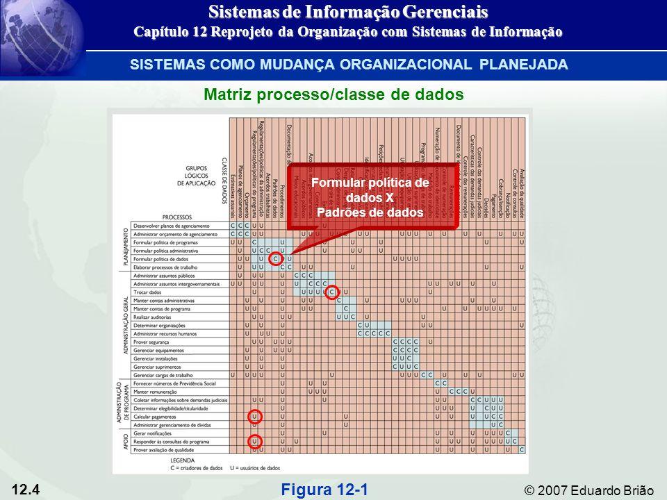 12.5 © 2007 Eduardo Brião Matriz processo/classe de dados Figura 12-1 Sistemas de Informação Gerenciais Capítulo 12 Reprojeto da Organização com Sistemas de Informação SISTEMAS COMO MUDANÇA ORGANIZACIONAL PLANEJADA Trocar dados X Controle de troca