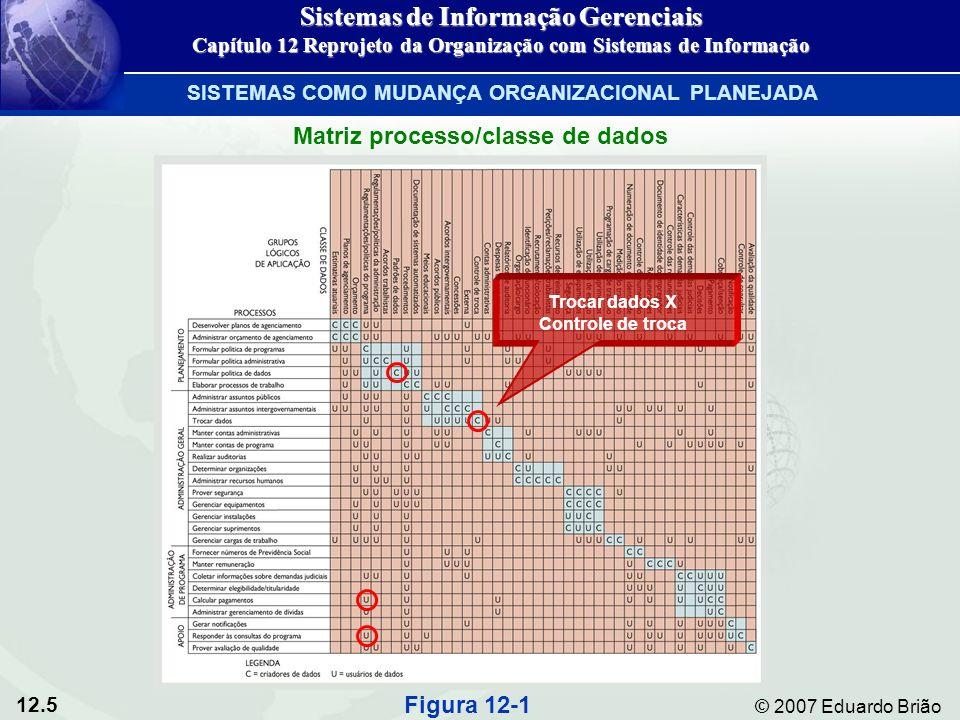 12.16 © 2007 Eduardo Brião Processo de desenvolvimento de sisitemas Figura 12-5 Sistemas de Informação Gerenciais Capítulo 12 Reprojeto da Organização com Sistemas de Informação REENGENHARIA DO PROCESSO DE NEGÓCIOS E TQM