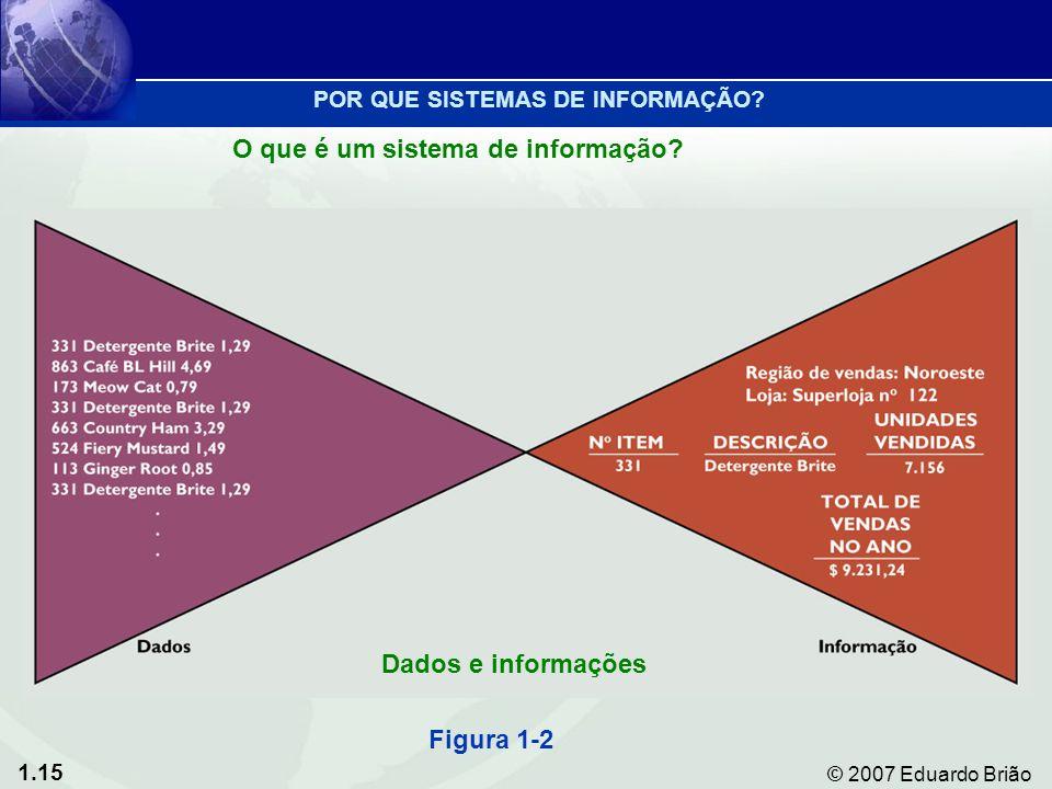 1.15 © 2007 Eduardo Brião Figura 1-2 Dados e informações POR QUE SISTEMAS DE INFORMAÇÃO.