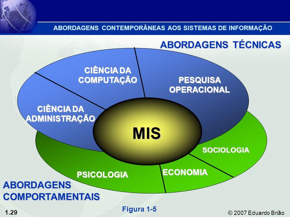 1.29 © 2007 Eduardo Brião ABORDAGENS CONTEMPORÂNEAS AOS SISTEMAS DE INFORMAÇÃO SOCIOLOGIA ECONOMIA PSICOLOGIA CIÊNCIA DA COMPUTAÇÃO PESQUISA OPERACIONAL CIÊNCIA DA ADMINISTRAÇÃO ABORDAGENS TÉCNICAS MIS ABORDAGENS COMPORTAMENTAIS Figura 1-5