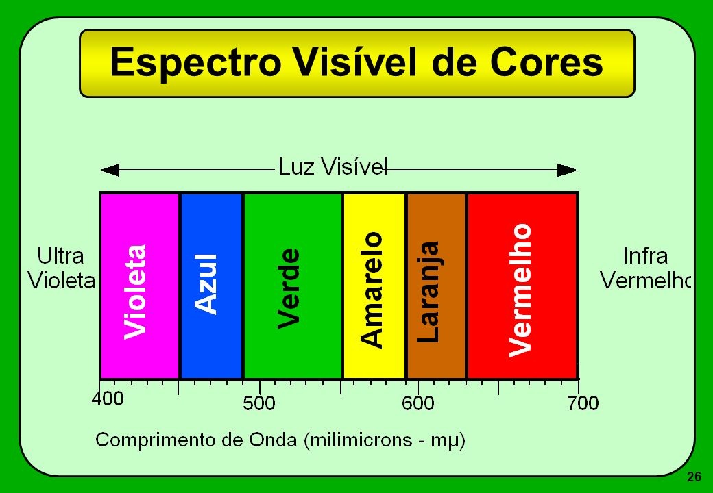 26 Espectro Visível de Cores