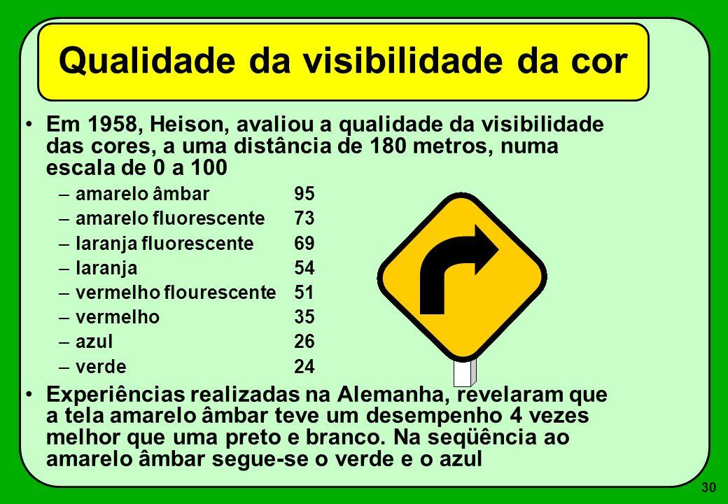30 Em 1958, Heison, avaliou a qualidade da visibilidade das cores, a uma distância de 180 metros, numa escala de 0 a 100 –amarelo âmbar95 –amarelo flu