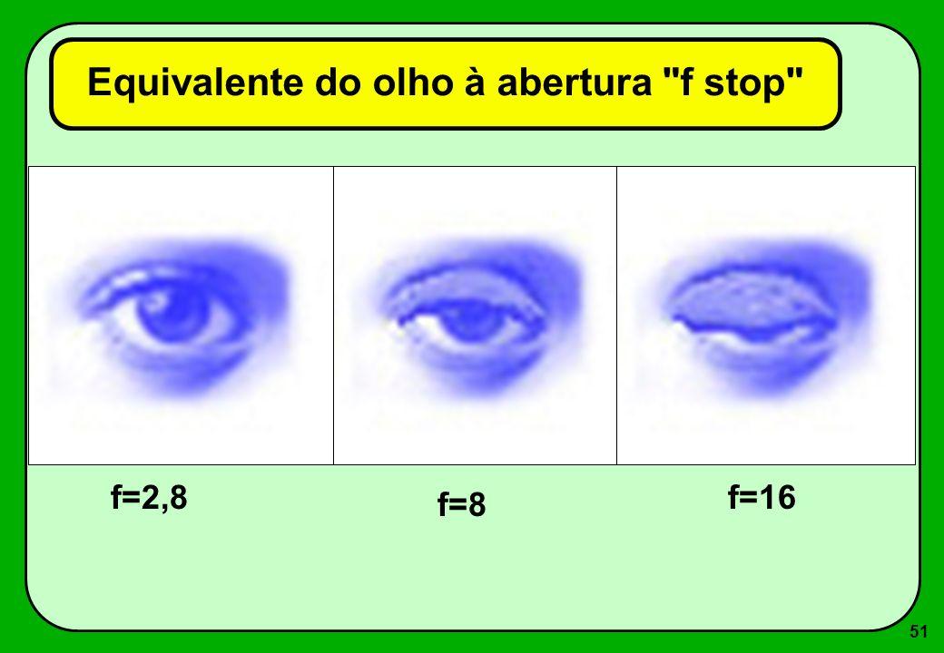 51 Equivalente do olho à abertura