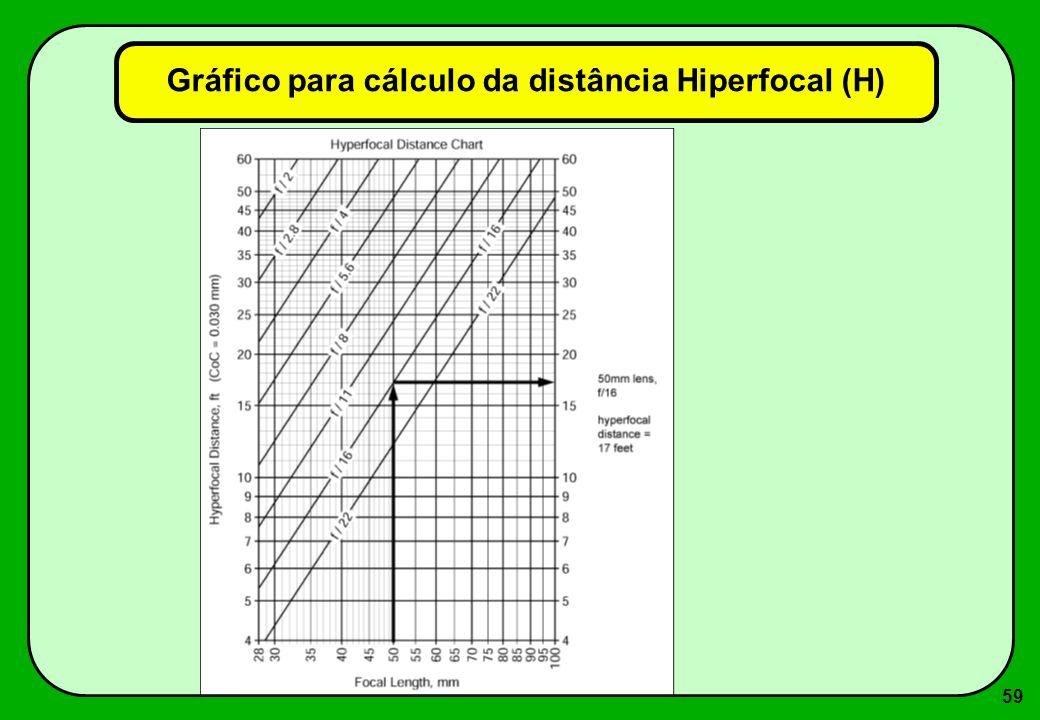 59 Gráfico para cálculo da distância Hiperfocal (H)