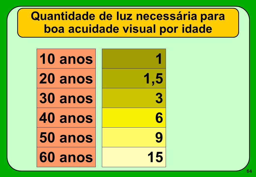 64 Quantidade de luz necessária para boa acuidade visual por idade 10 anos 1 20 anos 1,5 30 anos 3 40 anos 6 50 anos 9 60 anos 15
