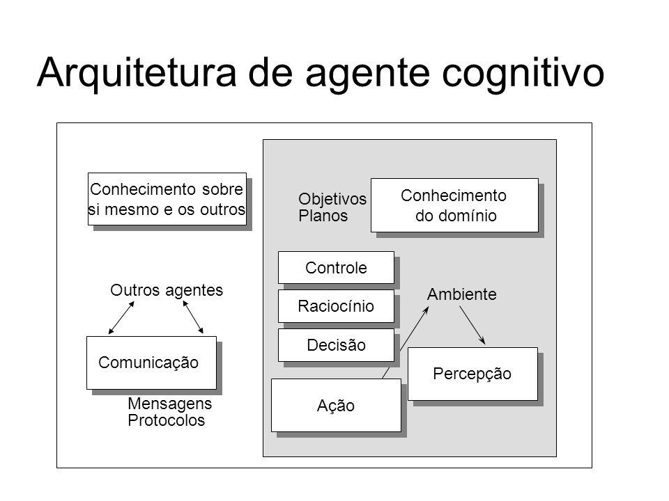 Arquitetura de agente cognitivo Controle Conhecimento do domínio Conhecimento do domínio Percepção Objetivos Planos Ambiente Ação Raciocínio Decisão C
