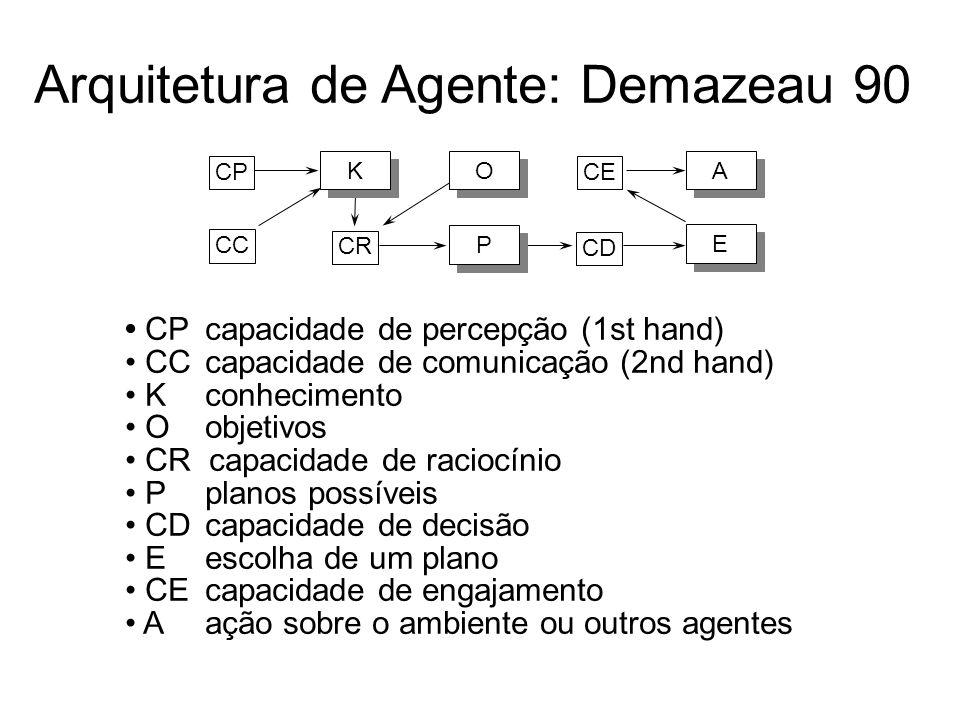 Arquitetura de Agente: Demazeau 90 CPcapacidade de percepção (1st hand) CCcapacidade de comunicação (2nd hand) Kconhecimento O objetivos CR capacidade