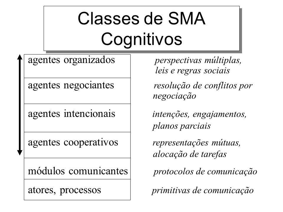 Classes de SMA Cognitivos agentes organizados perspectivas múltiplas, leis e regras sociais agentes negociantes resolução de conflitos por negociação