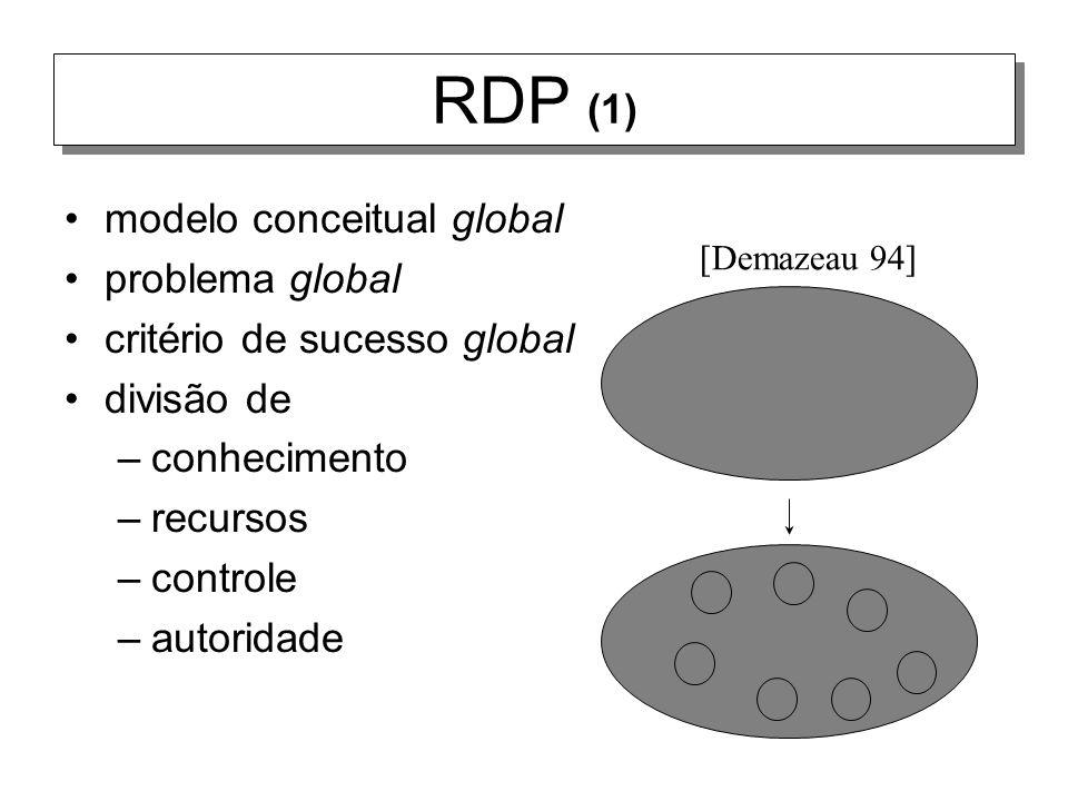 RDP (1) modelo conceitual global problema global critério de sucesso global divisão de –conhecimento –recursos –controle –autoridade [Demazeau 94]