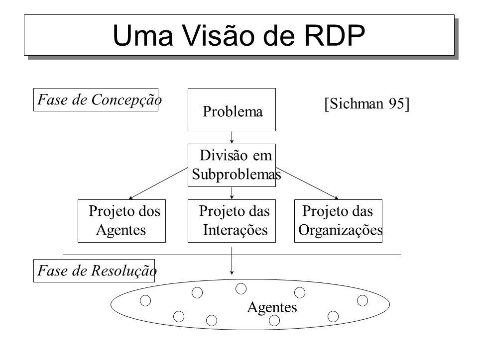 Uma Visão de RDP Projeto das Organizações Projeto dos Agentes Projeto das Interações Problema Divisão em Subproblemas Agentes Fase de Resolução [Sichm