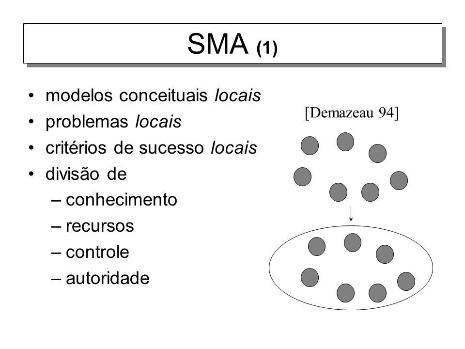 SMA (1) modelos conceituais locais problemas locais critérios de sucesso locais divisão de –conhecimento –recursos –controle –autoridade [Demazeau 94]