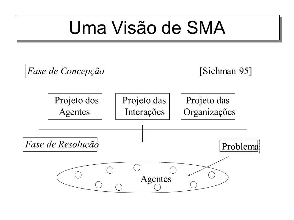 Uma Visão de SMA Projeto das Organizações Projeto dos Agentes Projeto das Interações Agentes Fase de Resolução [Sichman 95] Problema Fase de Concepção