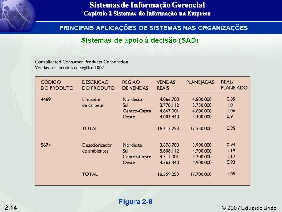 2.14 © 2007 Eduardo Brião Figura 2-6 Sistemas de apoio à decisão (SAD) Sistemas de Informação Gerencial Capítulo 2 Sistemas de Informação na Empresa P