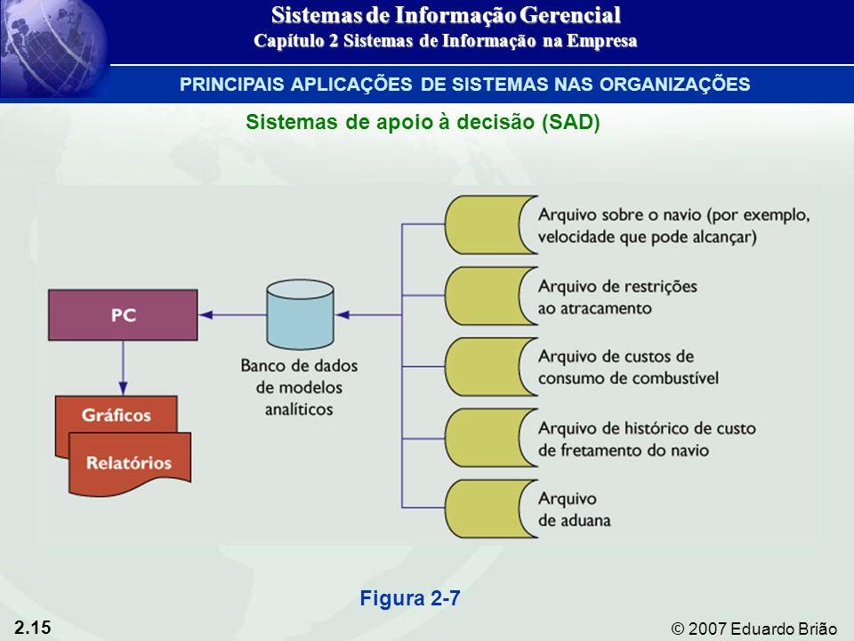 2.15 © 2007 Eduardo Brião Figura 2-7 Sistemas de Informação Gerencial Capítulo 2 Sistemas de Informação na Empresa PRINCIPAIS APLICAÇÕES DE SISTEMAS N