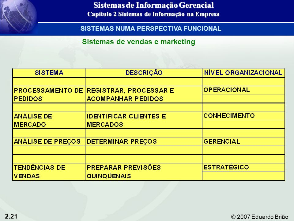 2.21 © 2007 Eduardo Brião Sistemas de vendas e marketing Sistemas de Informação Gerencial Capítulo 2 Sistemas de Informação na Empresa SISTEMAS NUMA P