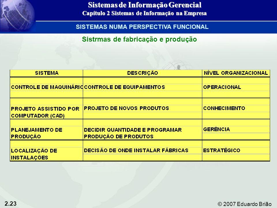 2.23 © 2007 Eduardo Brião Sistrmas de fabricação e produção Sistemas de Informação Gerencial Capítulo 2 Sistemas de Informação na Empresa SISTEMAS NUM
