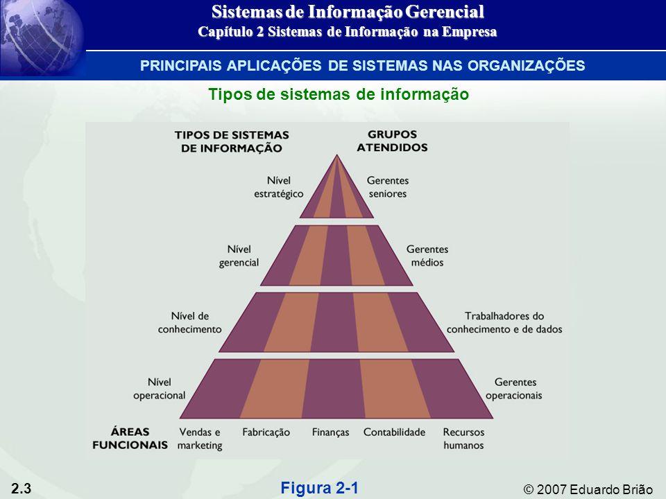 2.4 © 2007 Eduardo Brião Principais tipos de sistemas Sistemas de apoio ao executivo (SAE)Sistemas de apoio ao executivo (SAE) Sistemas de apoio à decisão (SAD)Sistemas de apoio à decisão (SAD) Sistemas de informação gerenciais (SIG)Sistemas de informação gerenciais (SIG) Sistemas de trabalhadores do conhecimento (STC)Sistemas de trabalhadores do conhecimento (STC) Sistemas de automaçao de escritórioSistemas de automaçao de escritório Sistemas de processamento de transações (SPT)Sistemas de processamento de transações (SPT) Sistemas de Informação Gerencial Capítulo 2 Sistemas de Informação na Empresa PRINCIPAIS APLICAÇÕES DE SISTEMAS NAS ORGANIZAÇÕES