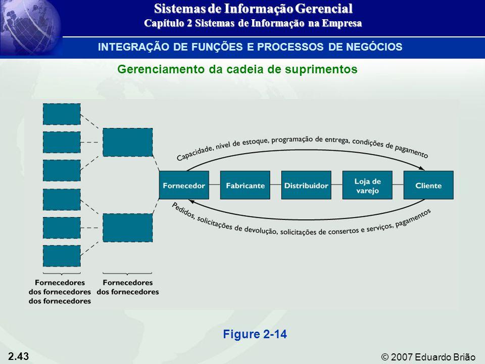 2.43 © 2007 Eduardo Brião Figure 2-14 Sistemas de Informação Gerencial Capítulo 2 Sistemas de Informação na Empresa INTEGRAÇÃO DE FUNÇÕES E PROCESSOS