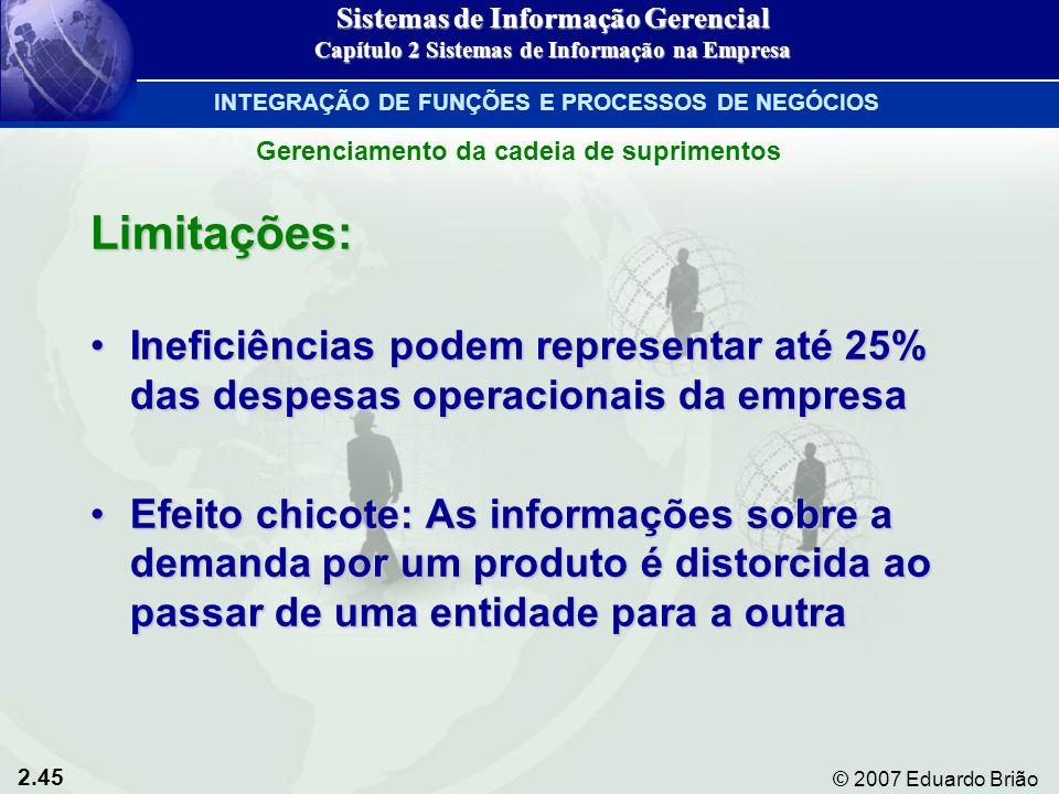 2.45 © 2007 Eduardo Brião Limitações: Ineficiências podem representar até 25% das despesas operacionais da empresaIneficiências podem representar até